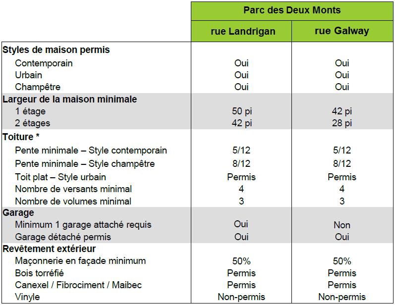 Tableau – Résumé des critères de construction – Parc des Deux-Monts