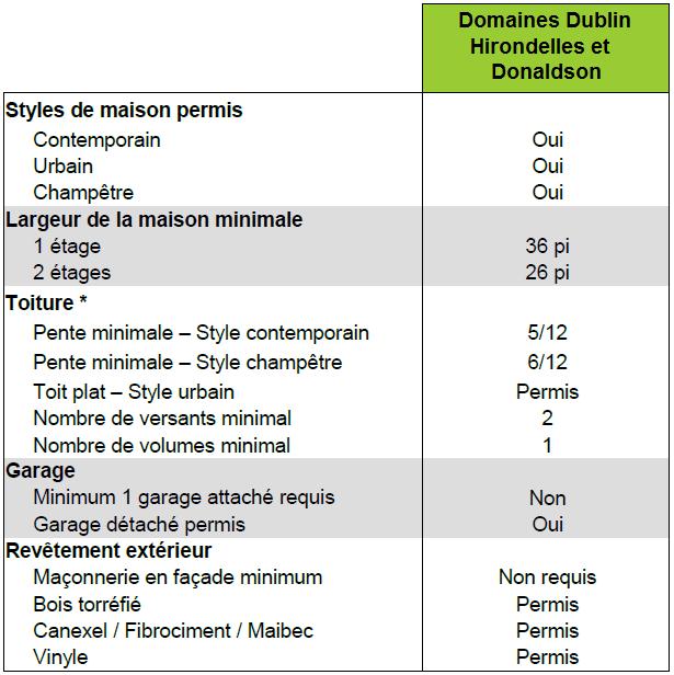 Tableau – Résumé des critères de construction – Domaine des Hirondelles