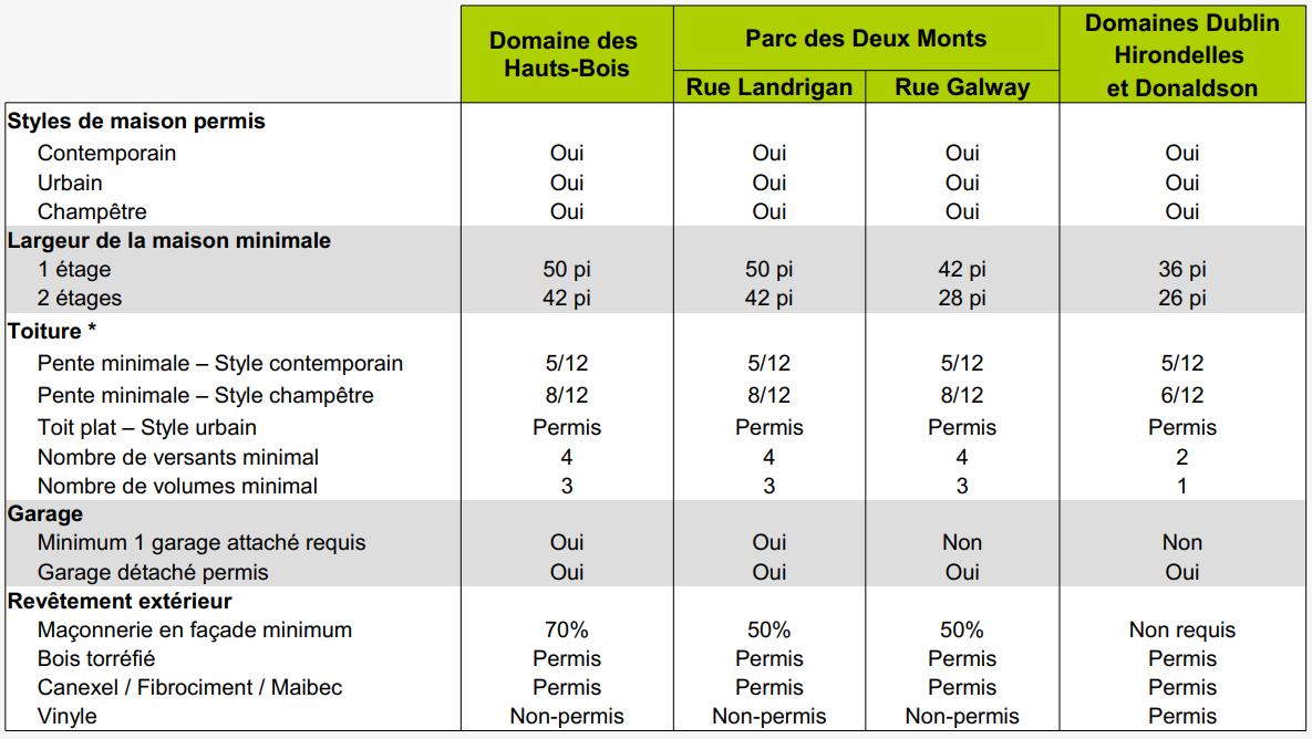 Résumé des critères de construction par domaine résidentiel