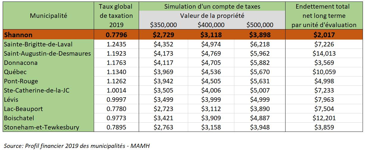 Comparaison - Taxe municipale Shannon et région de Québec